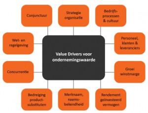 wat-is-een-value-driver
